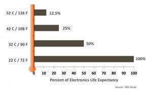Ảnh hưởng của nhiệt độ lên tủ điện, tủ điều khiển thiết bị tự động hóa