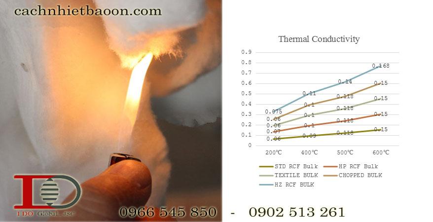 Bông gốm chịu nhiệt chống cháy