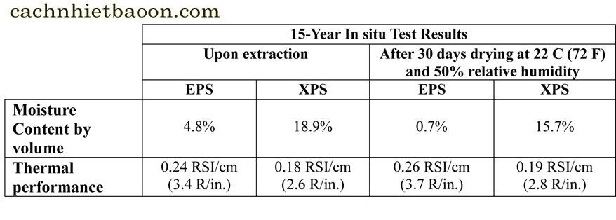 Xốp XPS so sánh với EPS
