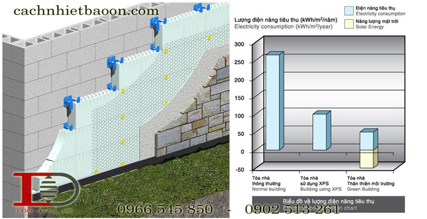 Cách thi công xốp XPS cách âm cách nhiệt cho vách tường chuẩn