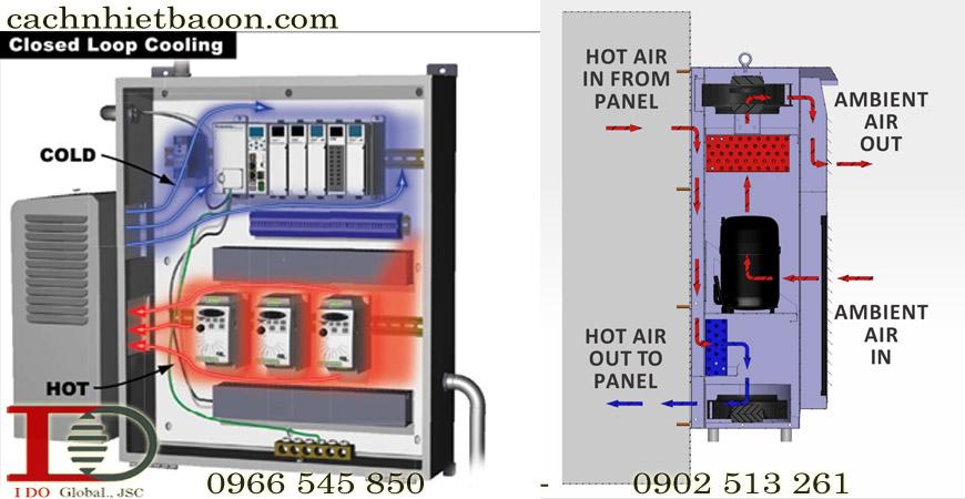 Điều hòa tủ điện làm mát tủ điều khiển theo chu trình khép kín